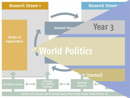 combination of studying and researching at the RTG Worldpolitics
